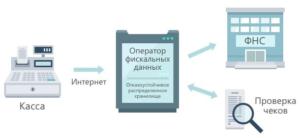 Как подключить онлайн кассу у себя на сайте